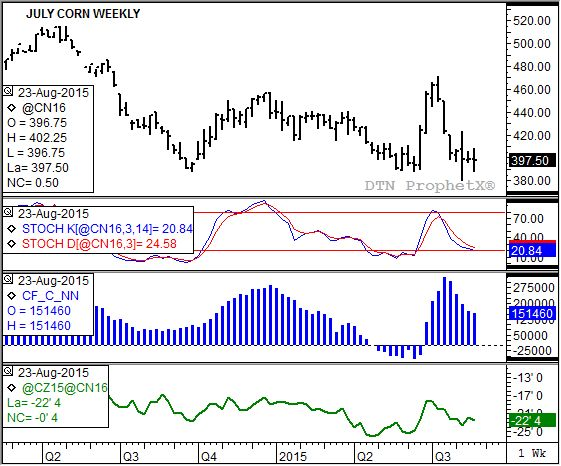 July corn continues to show a sideways trend. (Source: DTN ProphetX)