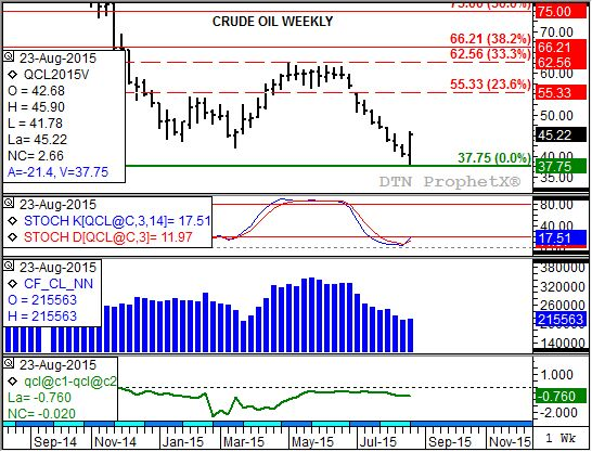 Crude oil posted a bullish key reversal on its weekly chart. (Source: DTN ProphetX)