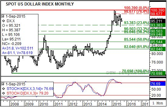 The monthly chart for the USDX still shows a downtrend is in place. (Source: DTN ProphetX)