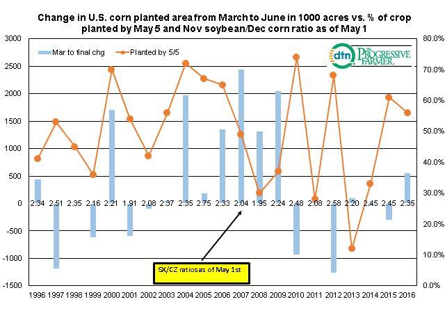 Fundamentally Speaking | Grain Markets | DTNPF Blog - DTN ...
