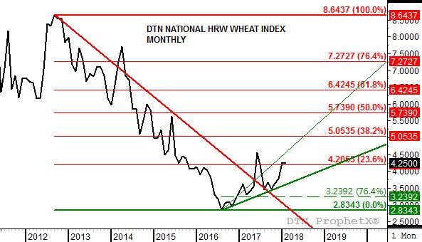 Source: DTN ProphetX
