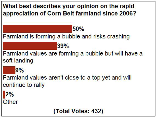 Nine out of 10 subscribers think there's a farmland bubble, but the difference in opinion is how it will end.