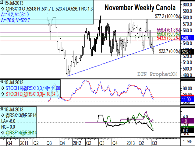 The November weekly canola chart shows a long-term uptrend broken in last week's trade. The middle study shows weekly stochastic indicators trending lower, while the third study indicates weakness in futures spreads, which indicates bearish commercial sentiments.