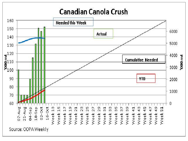The following chart represents year-to-date crush statistics from the Canadian Oilseed Processors Association. The black line represents the cumulative year to date pace required to meet the current annual target as assessed by Agriculture and Agri-Food Canada, while the red line represents the actual year to date volume, both measured against the right vertical axis. The green bars represent the actual weekly crush, while the blue line represents the weekly crush needed to meet the current annual target, as measured against the primary vertical axis on the left. (DTN Graphic by Scott Kemper)