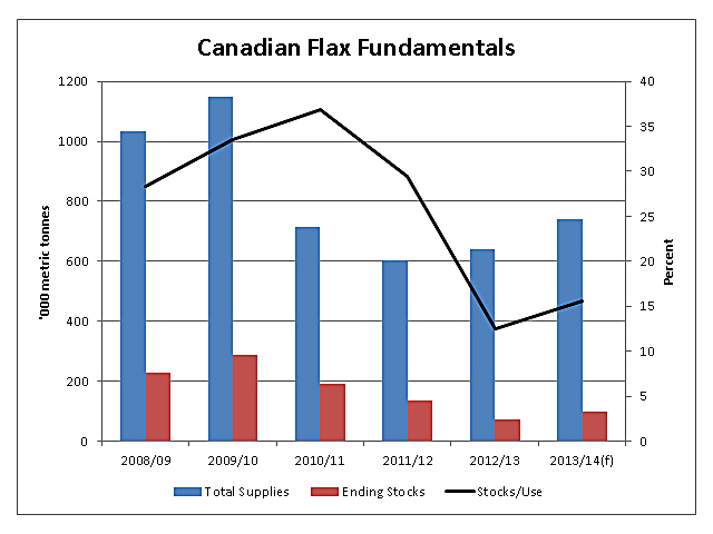 This chart measures total flax supplies and ending stocks in metric tonnes against the primary vertical axis on the left, while the ending stocks as a percentage of demand (stocks/use) is indicated by the black line against the right secondary vertical axis. Ending stocks are currently forecast to grow very little amid an aggressive export outlook. (DTN Graphic)
