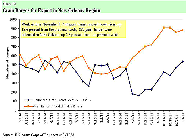 Grain barges moving downriver increased 13.6% from the previous week. (Chart courtesy of U.S. Army Corps of Engineers)