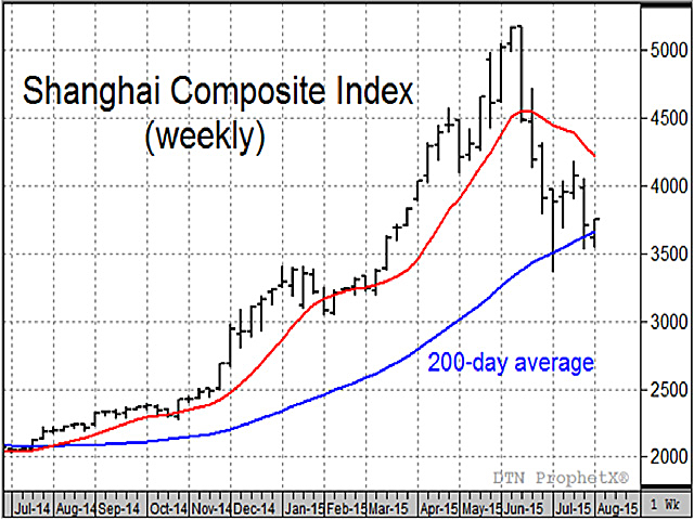 Recent selling in China's stock market have ignited bearish concerns for soybean prices, but so far, soybean demand remains intact (Source: DTN ProphetX chart).