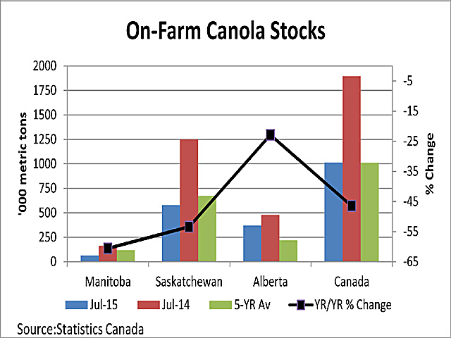 The blue bars represent on-farm canola stocks as of July 31, 2015, across the three Prairie Provinces and Canada as a whole. The red bars represent the July 31, 2014, stocks while the green bars represent the five-year average stocks. The black line represents the year/year decline in farm stocks in Canada, ranging from 60.6% in Manitoba to 22.9% in Alberta, as measured on the right vertical axis. (DTN graphic by Scott Kemper)