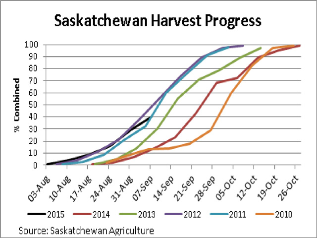 Harvest progress reported by Saskatchewan Agriculture shows 40% of the total crop is combined as of September 7, shown by the black line, a pace last seen since 2012 and well-ahead of the five-year average. (DTN graphic by Scott R Kemper)