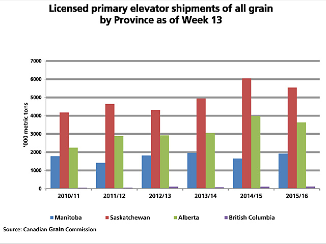 Statistics for week 13, or the first quarter of the 2015/16 crop year, shows total shipments from licensed elevators down just 4.8% from last year, with year-over-year increases in shipments from Manitoba and British Columbia offset by a drop in movement from Saskatchewan and Alberta. (DTN graphic by Scott R Kemper)