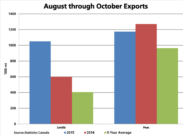 During the first quarter of the 2015/16 crop year, exports of lentils, dry peas and chickpeas (not shown) are up 19.4% from 2014/15, led by a solid year-over-year growth in lentils. (DTN graphic by Scott R Kemper)