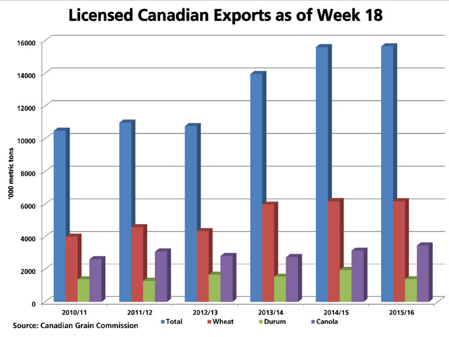 This graphic shows Canada's licensed exports of all grains (blue bars) as of Week 18 for the current crop year, as well as for the previous five crop years. Exports of wheat (red bars), durum (green bars) and canola (purple bars) are also included. Year-to-date exports are .3% higher than year-ago volumes. (DTN graphic by Scott R Kemper)