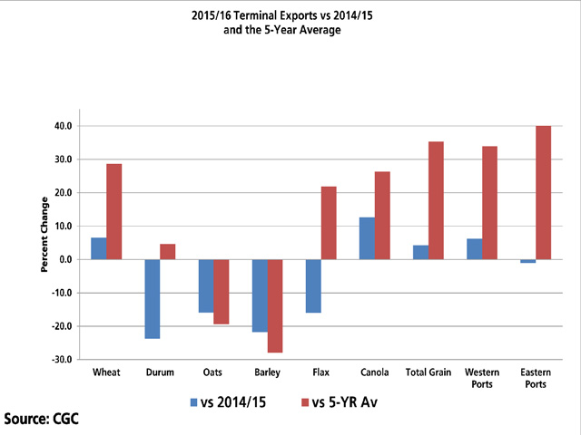 The blue bars represent cumulative 2015/16 exports from licensed terminals for selected grains, as of week 20, compared to the same period in 2014/15. The red bars represent cumulative 2015/16 exports from licensed terminals, as of week 20, compared to the five-year average for the same period. The same comparisons are made for eastern vs. western ports. (DTN graphic by Scott R Kemper)