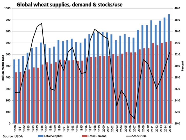 The blue bars represent global wheat supplies, the red bars represent global demand, and the difference between these represents global ending stocks, reported to be yet another record according to USDA. The black line, measured against the right vertical axis, represents ending stocks as a percent of use. (DTN graphic by Scott R Kemper)
