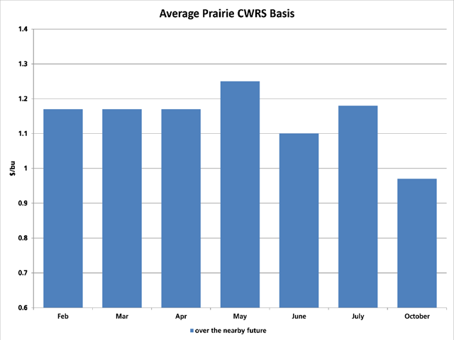This chart shows the average prairie CWRS basis in dollars/bushel over the nearby future for Monday, Feb. 8. Basis has weakened since late January. (DTN chart)