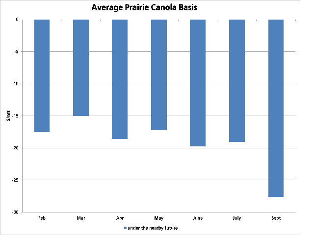 The average prairie canola basis has narrowed, given recent market weakness, with the cash basis calculated at $17.50/mt under the March future. Basis through the month of May has also narrowed, showing keen interest through the next few months. (DTN graphic by Scott R Kemper)