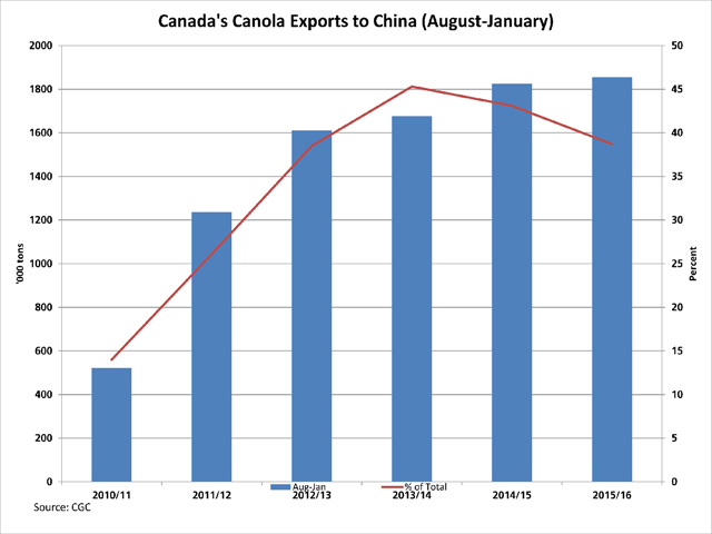The Canadian Grain Commission's January Exports of Canadian Grain and Wheat Flour shows Canadian canola exports to China in the first six months of this crop year at 1.854 million metric tons, 1.6% higher than the same period in 2014/15 and 35% above the five-year average. The current volume reflects 38.7% of the total licensed exports over this period, down from 45.3% in 2013/14.
