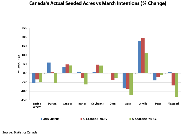 This chart shows the percent change in seeded acres between Statistics Canada's March estimates and the final actual seeded acres for selected grains in 2015 (blue bars), the three-year average (red bars) and the five-year average (green bars). (DTN graphic by Scott R Kemper)