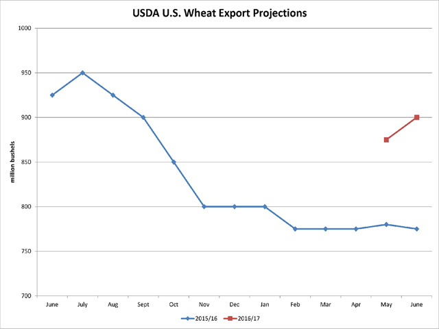 he blue line shows the trend in the 2015/16 all-wheat export forecast for the United States as seen in the monthly WASDE report, while the red line indicates the more optimistic forecasts for the 2016/17 crop year released in May and June. (DTN graphic by Scott R Kemper)