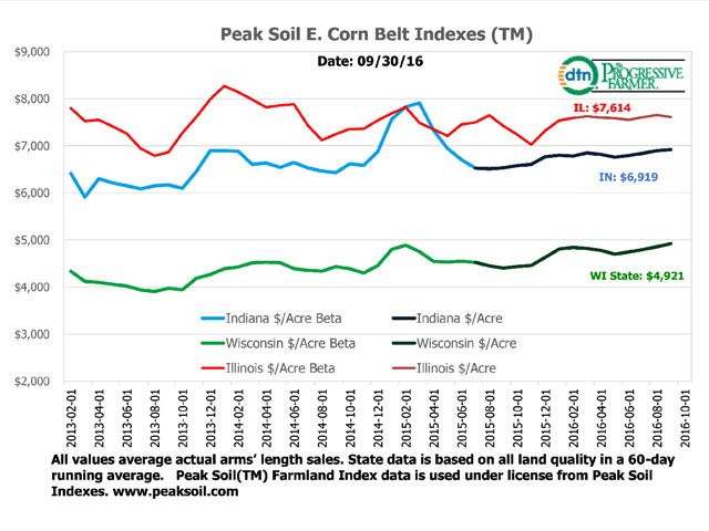 Actual sales transactions studied by Peak Soil Indexes show farmland far more stable than some opinion surveys have concluded.