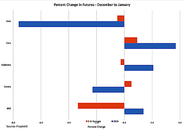 This chart looks at the percent change in price realized on the continuous monthly chart for January for selected grain futures. The blue bar represents the January 2016 percent change from the previous month's close, while the red bars represent the five-year average. (DTN graphic by Scott R Kemper)