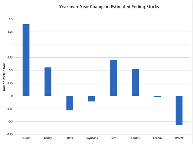 Given Agriculture and Agri-Food Canada's December supply and demand tables, here is the estimated year-over-year swing in estimated ending stocks for selected commodities. The largest year-over-year increase is seen in durum at 1.4 million tons, followed by dry peas at 704,000 metric tons. Wheat stocks are expected to see a 570,000 mt drop in 2016/17. (DTN graphic by Scott R Kemper)