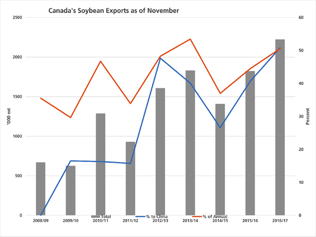 The grey bars represent Canada's soybean exports as of the end of November, as reported by the Canadian Grain Commission and measured against the primary vertical axis. The blue line represents the growing share of the total exports to China in this timeframe, while the brown line represents the cumulative exports as of November as a percentage of the total crop year exports (or the total estimated exports in the case of 2016/17), both measured against the secondary vertical axis. (DTN graphic by Scott R Kemper)