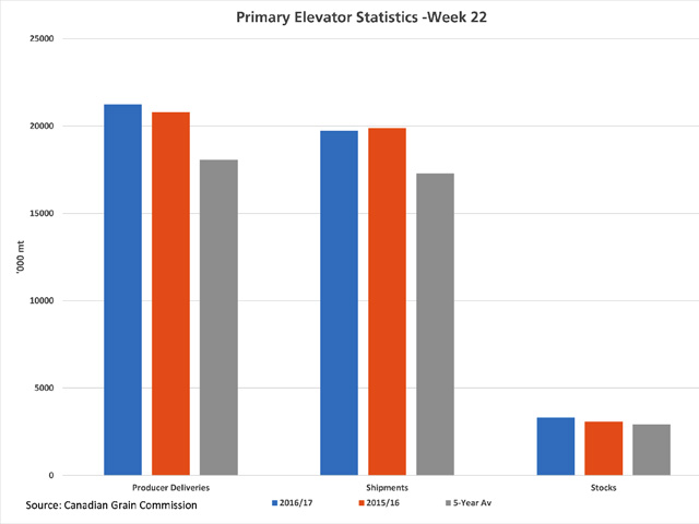 This chart highlights cumulative producer deliveries into primary elevators and shipments from these elevators for the first 22 weeks of this crop year, along with primary elevator stocks as of week 22 for 2016/17 (blue bars), 2015/16 (orange bars) and the five-year average (grey bars). (DTN graphic by Scott R Kemper)