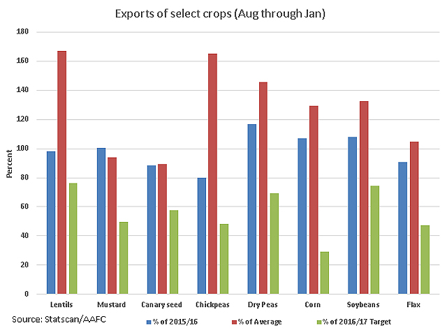 This chart highlights the August-through-January exports for select Canadian crops (September-through-January in the case of corn and soybeans) as compared to the same period in 2015/16 (blue bars), compared  to the five-year average (red bars) and as a percent of the 2016/17 export target set by AAFC. (DTN graphic by Anthony Greder)