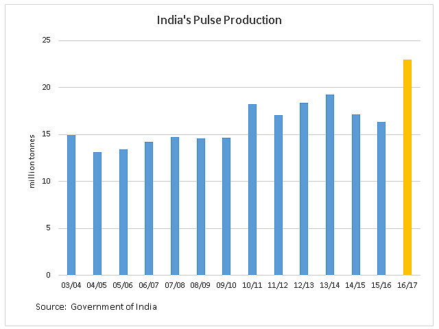 The Indian government's 4th Advance Estimates shows an increase in estimated 2016/17 total pulse production to a record 22.95 million tons. (DTN graphic by Anthony Greder)