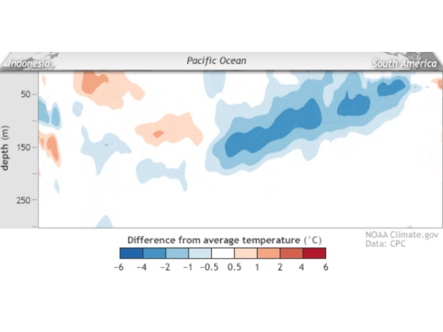 A sharply cooler trend in subsurface Pacific Ocean waters at the equator is a big reason why the Climate Prediction Center has issued a La Nina Watch for late 2017-early 2018. (NOAA graphic by Nick Scalise)