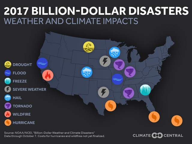 Through October 2017, a total of 15 weather disasters with damages at or more than $1 billion were tallied in the U.S. (Climate Central graphic by Scott Kemper)