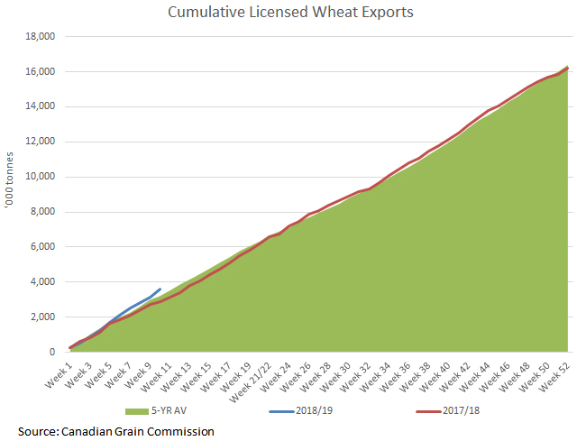 This chart compares Canada's 2018/19 cumulative licensed wheat exports as of week 10 (blue line), with the 2017/18 pace (red line) and the five-year average (green-shaded area). Despite the delayed harvest, exports are off to a good start. (DTN graphic by Cliff Jamieson)