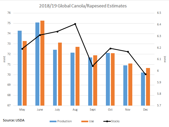 This chart shows the evolution of the USDA's estimates for global canola/rapeseed production and use for 2018/19 since the month of May, as measured against the primary vertical axis. The black line with markers represents the estimated global carryout, as measured against the secondary vertical axis. (DTN graphic by Cliff Jamieson)
