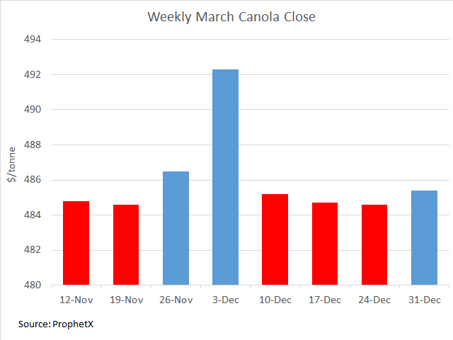 Over the past nine weeks, March canola has traded from a weekly low of $479.60/metric ton to a high of $496.30/mt, a $16.70/mt range. The contract has faced a weekly loss in five of the last eight weeks (red bars), while excluding the Dec. 3 weekly close of $492.30/mt, the weekly close has fallen into a narrow range between $484.60/mt and $486.50/mt. (DTN graphic by Cliff Jamieson)