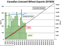 The green bars show the weekly wheat exports from Canada's licensed terminals, measured against the primary vertical axis. The blue line indicates to volume needed each week to reach the export forecast, also measured against the primary vertical axis. The upward sloping black line shows the steady pace needed to reach the current export forecast and the red line shows the actual cumulative exports, both measured against the secondary vertical axis. (DTN graphic by Cliff Jamieson)