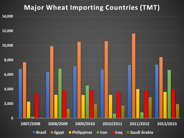 Major wheat importers saw spikes in demand around the 2008 financial crisis as well as the 2011 Arab Spring. Inflationary pressures could make conditions ripe for such a buying spree in 2020 once again. (Chart by Tregg Cronin)