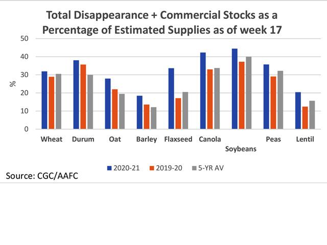 This chart shows total disappearance of various crops (exports plus domestic disappearance) added to commercial stocks and then shown as a percentage of total estimated supplies as of week 17 (blue bars), compared to 2019-20 (brown bars) and the five-year average (grey bars). This takes into account the most recently revised production estimates from Statistics Canada. (DTN graphic by Cliff Jamieson)