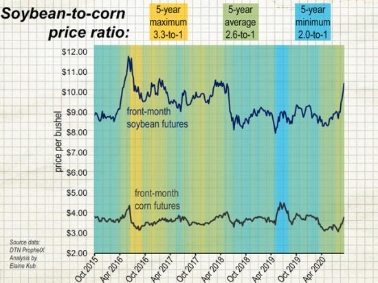 On average over the past five years, front-month soybean futures have been valued at 2.6 times the price of front-month corn futures. (Chart by Elaine Kub)