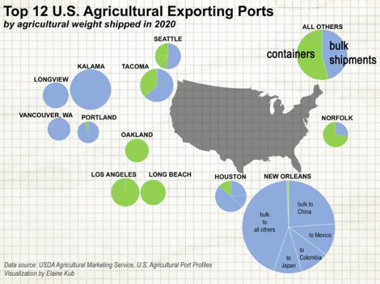 In 2020, container shipments of over 39 million metric tons amounted to 23% of all U.S. agricultural exports. (Graphic by Elaine Kub)