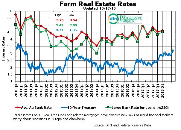 Ag Interest Rate Snapshot