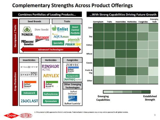 Given that the Dow-DuPont merger combines two companies with significant seed and chemical holdings, the EU required the divestitures of a number of crop protection products from DuPont. (Graphic courtesy of Dow and DuPont)