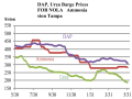 World and domestic prices for DAP, urea and ammonia worked lower during May. (Chart by Ken Johnson)