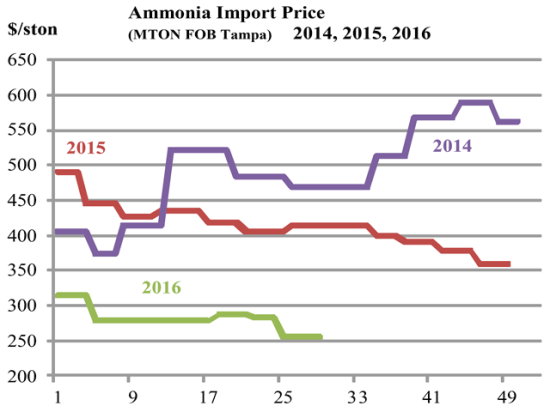 World ammonia prices continue to run well below levels of the past two years. (Chart by Ken Johnson)