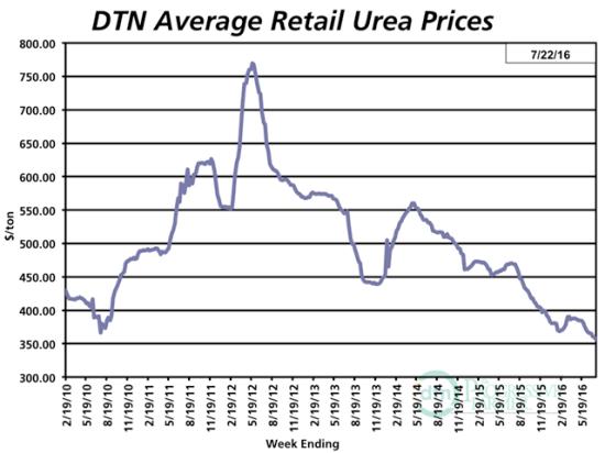 (DTN graph)
