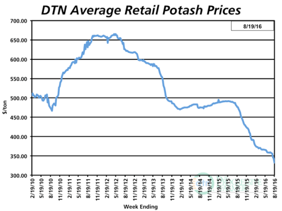 Potash prices have taken the deepest plunge in the past year, tumbling 30% below year-ago levels. (DTN chart)