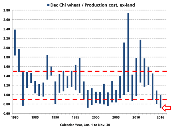 Dec Chicago wheat at $3.97 on Monday, Aug. 29, is 29% below USDA's estimated cost of production (excluding land expense), the most unprofitable price wheat has seen in over three decades. (Source: DTN's Todd Hultman and USDA wheat cost data)
