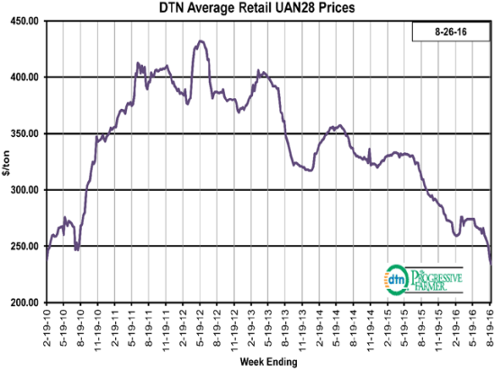 UAN28 is now 10% lower compared to the previous month. The liquid nitrogen fertilizer had an average price of $234 per ton the fourth week of August 2016. (DTN chart)
