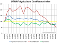 Farmers surveyed logged the lowest score in the seven-year history of the DTN/The Progressive Farmer Agriculture Confidence Index. (DTN graphic by Nick Scalise)