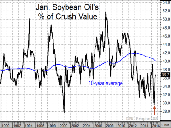 The chart above shows that January soybean oil's share of total crush value has rebounded from an unusually low level of less than 30% in June to a more normal current level of 36.7%. (Source: DTN ProphetX)